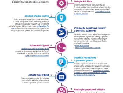 8 krokov pre organizácie
